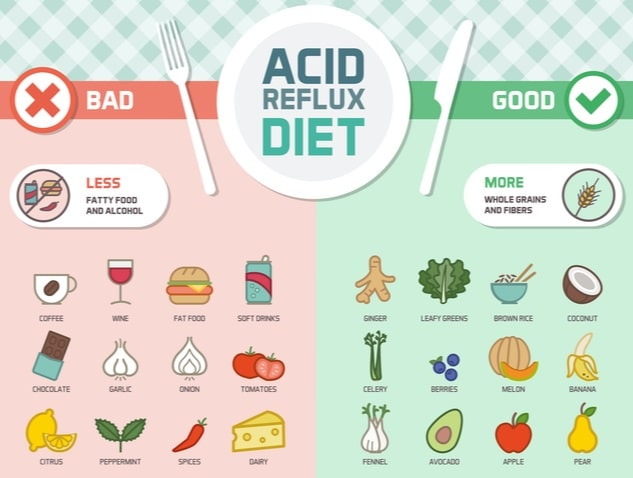 Heartburn Diet