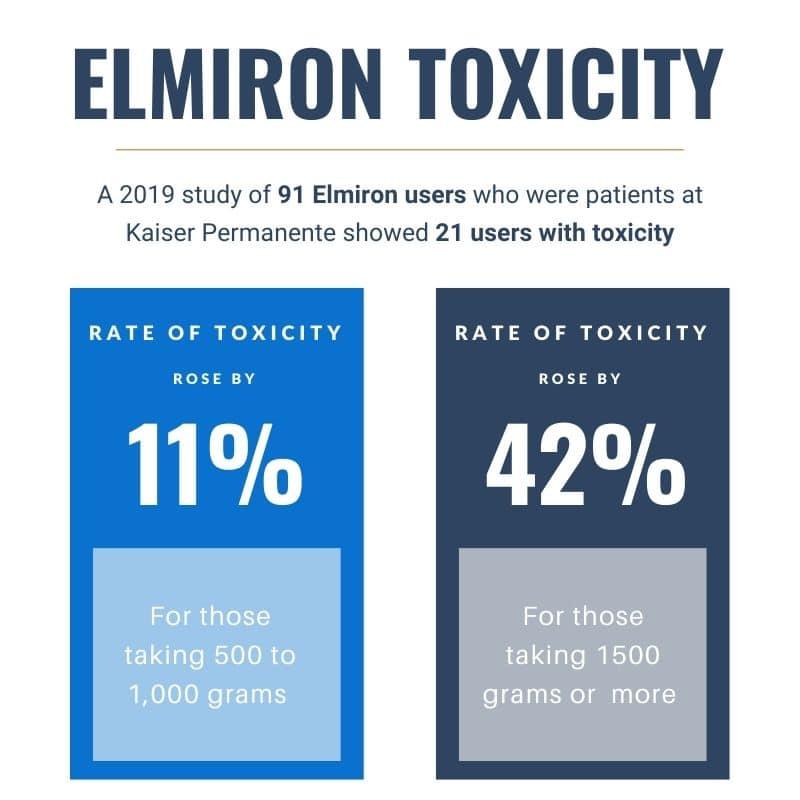 elmiron lawsuit side effects