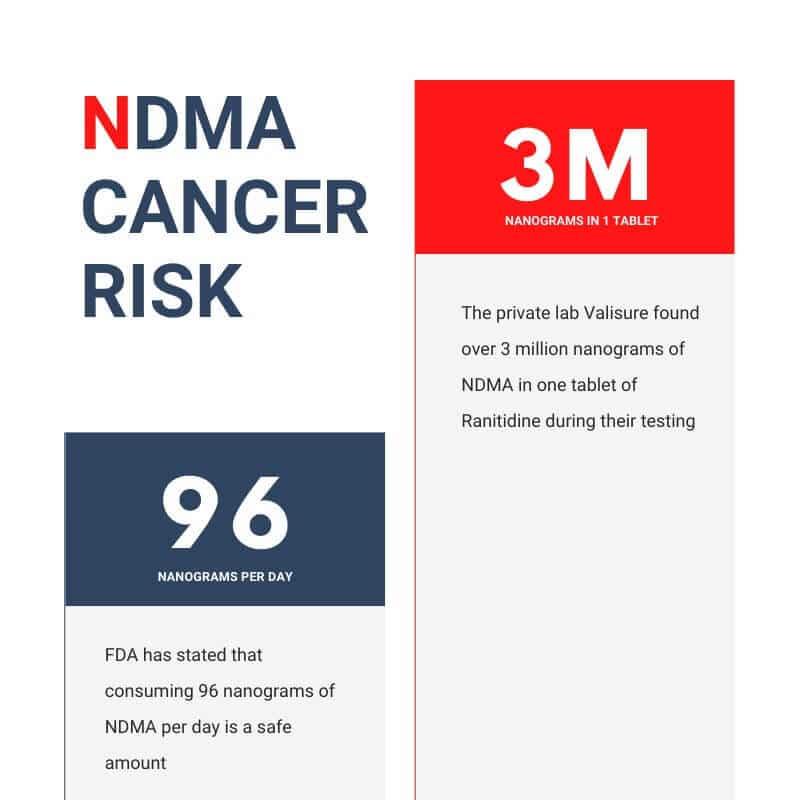 NDMA cancer risk zantac