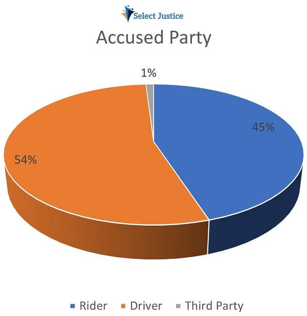 Accused Party