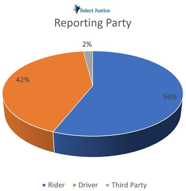 Reporting Party