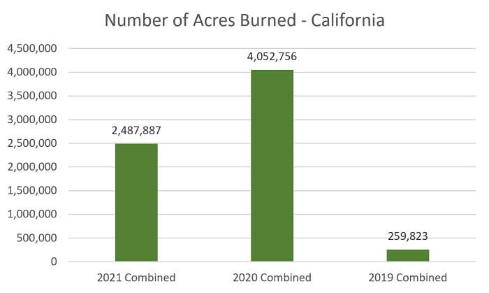 California Wildfires Number of Acres Burned