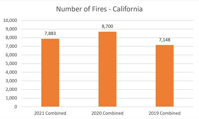 California Wildfires Number of Fires