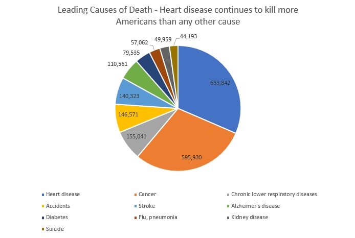 Leading Causes of Deaths US