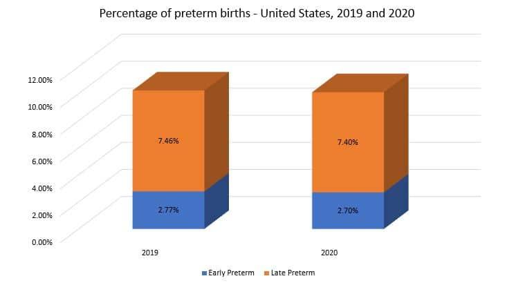 Preterm Births Statistics